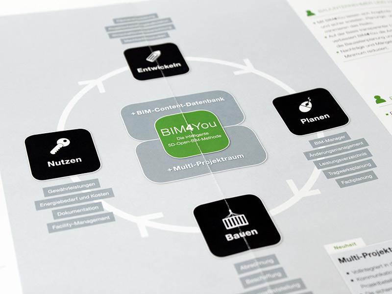 OPUS-Marketing-News-BRZ-BIM4You-Themenbroschuere-Grafik