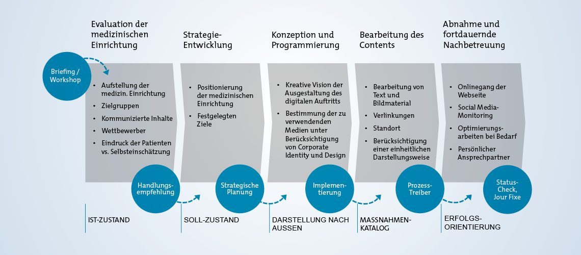 kernthema-gesundheitswesen-medizin-grafik-opus-marketing