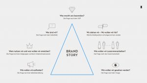 OPUS Marketing / Projekte / CO|STBAR / Strategie / Brand-Story