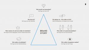 OPUS Marketing / Projekte / CO STBAR / Strategie / Brand-Story