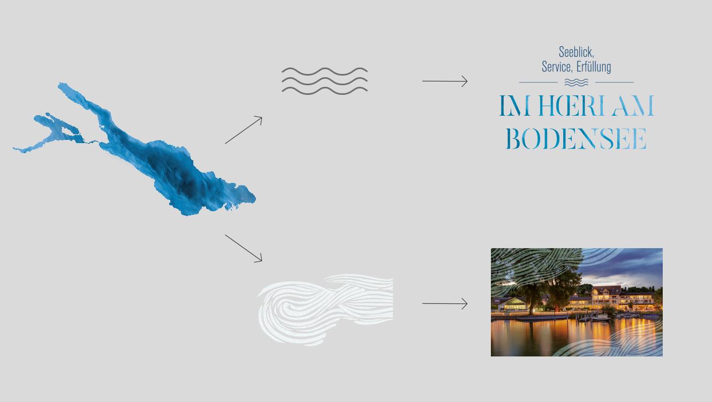 OPUS Marketing / Projekte / Hotel Hoeri am Bodensee / Refresh der Markenoptik / Ableitung neuer Designelemente